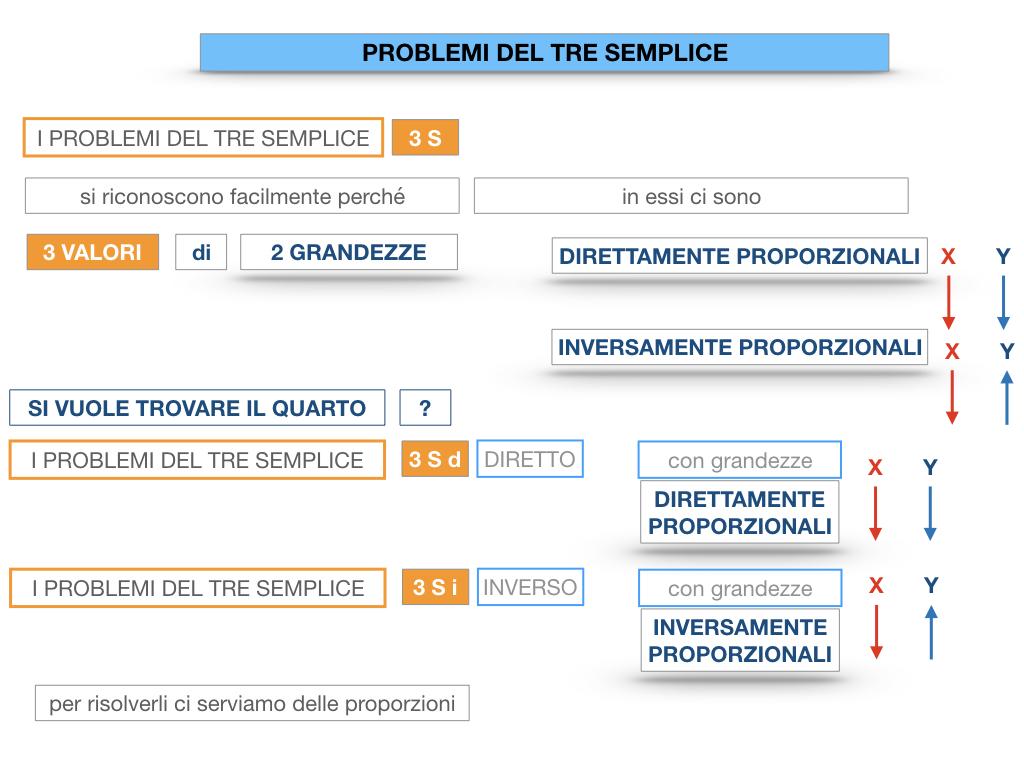 35. PROBLEMI DEL TRE SEMPLICE_DIRETTO_SIMULAZIONE.020