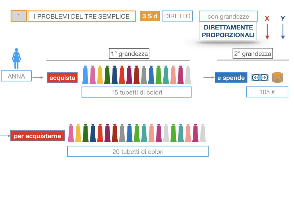 35. PROBLEMI DEL TRE SEMPLICE_DIRETTO_SIMULAZIONE.034
