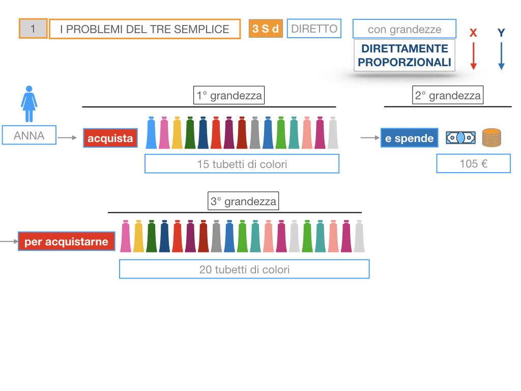 35. PROBLEMI DEL TRE SEMPLICE_DIRETTO_SIMULAZIONE.035