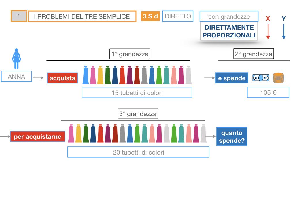 35. PROBLEMI DEL TRE SEMPLICE_DIRETTO_SIMULAZIONE.036