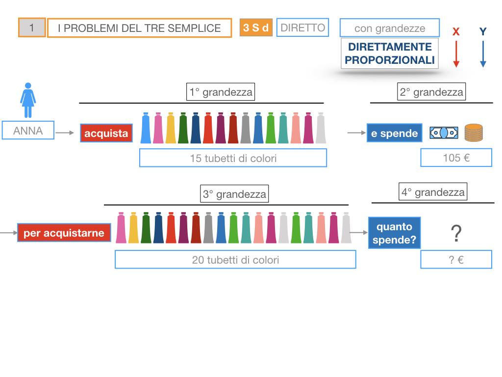 35. PROBLEMI DEL TRE SEMPLICE_DIRETTO_SIMULAZIONE.038