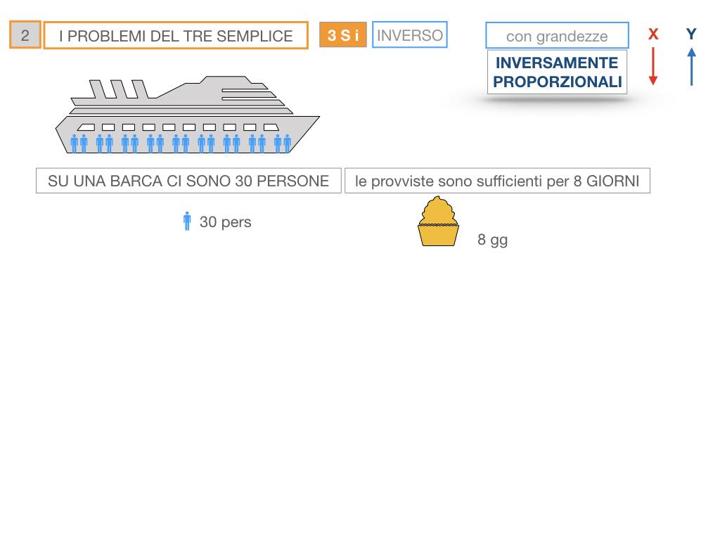36. PROBLEMI DEL TRE SEMPLICE_INVERSO_SIMULAZIONE.010