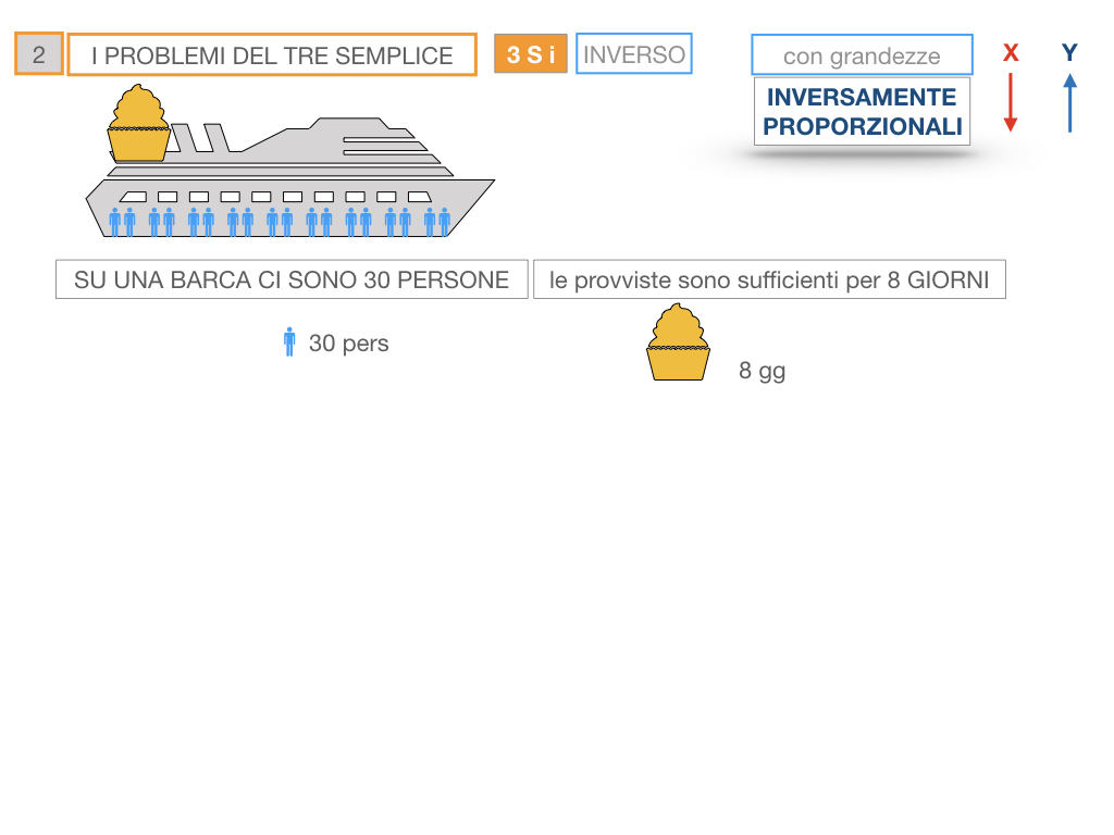 36. PROBLEMI DEL TRE SEMPLICE_INVERSO_SIMULAZIONE.011