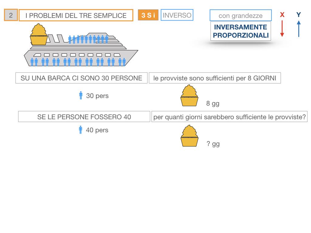 36. PROBLEMI DEL TRE SEMPLICE_INVERSO_SIMULAZIONE.014