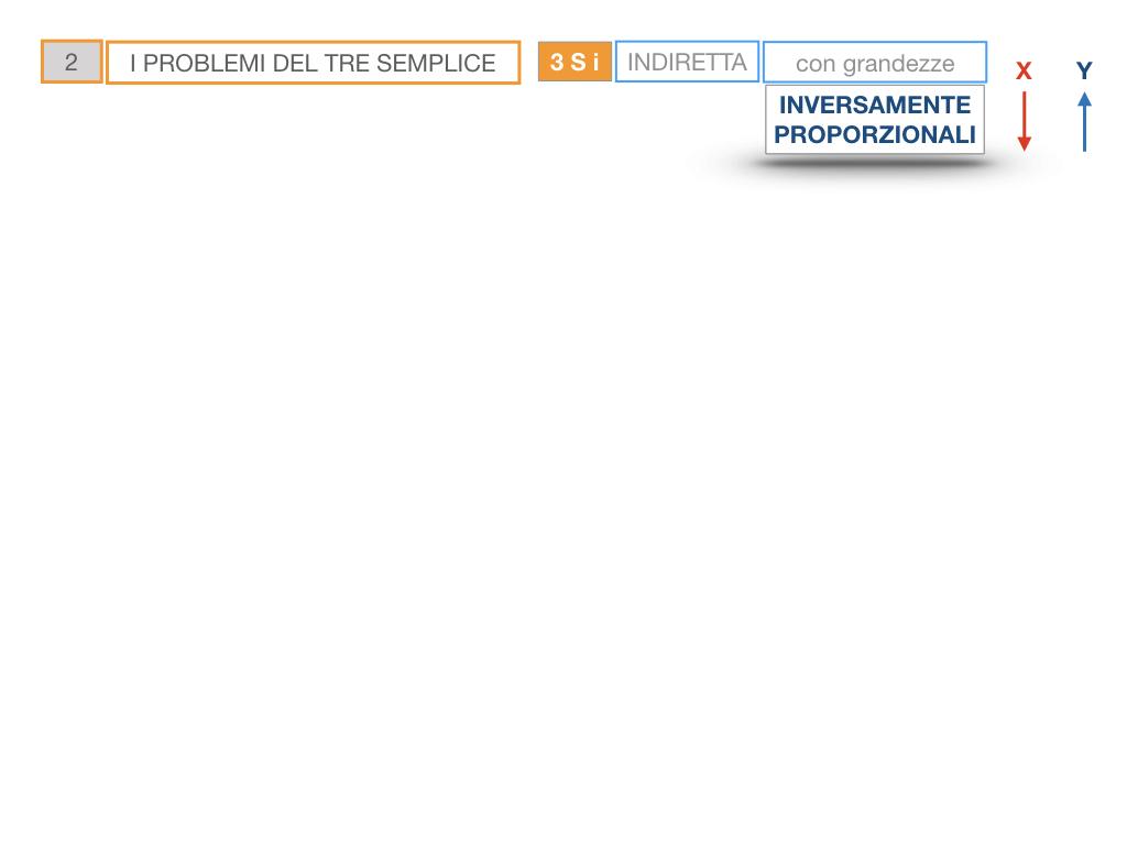 36. PROBLEMI DEL TRE SEMPLICE_INVERSO_SIMULAZIONE.015