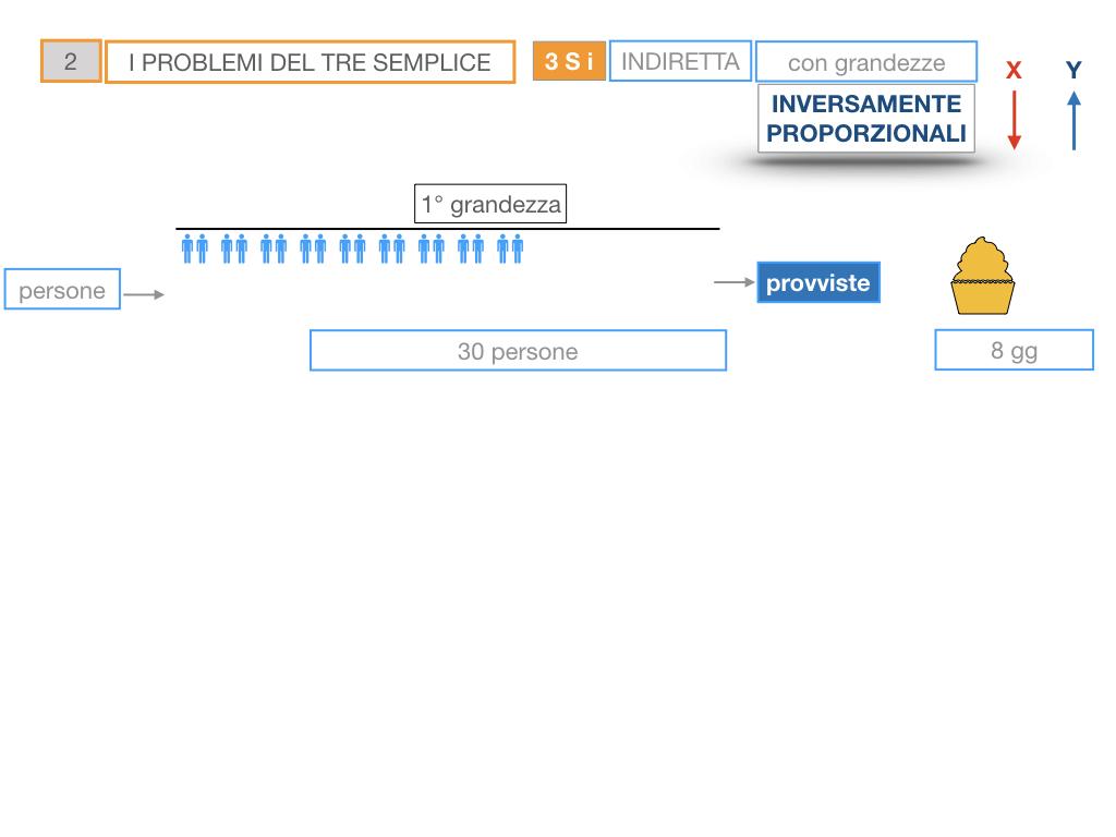 36. PROBLEMI DEL TRE SEMPLICE_INVERSO_SIMULAZIONE.020