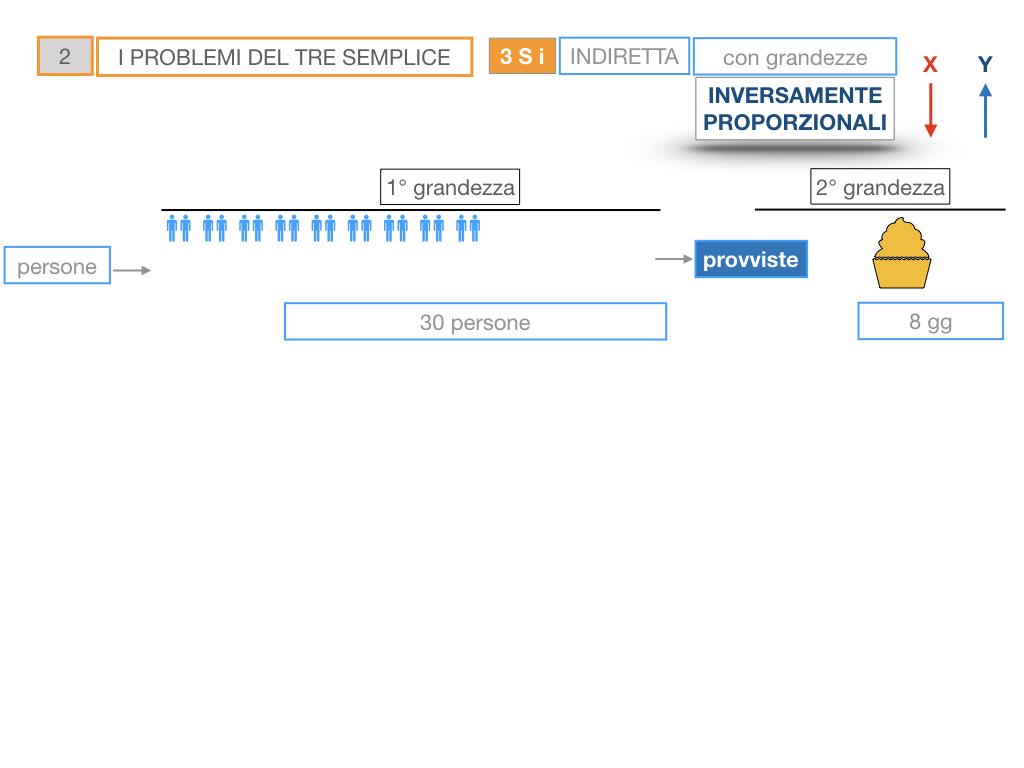 36. PROBLEMI DEL TRE SEMPLICE_INVERSO_SIMULAZIONE.021