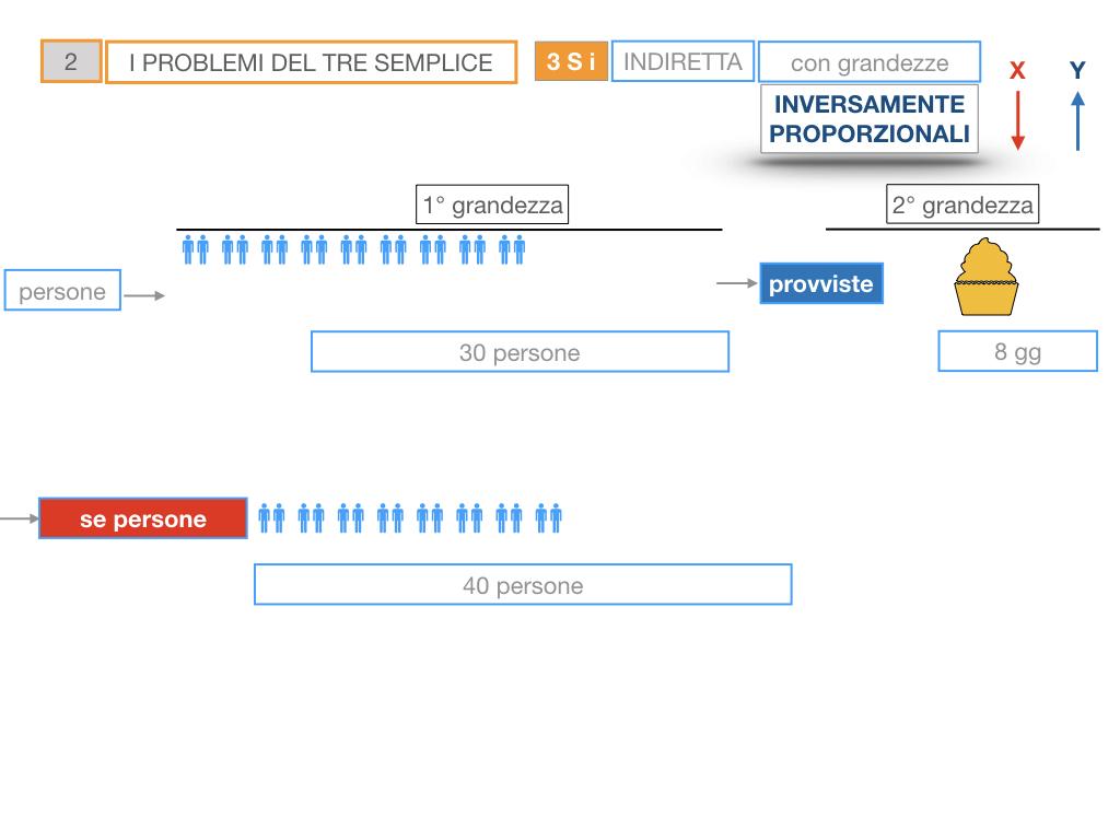 36. PROBLEMI DEL TRE SEMPLICE_INVERSO_SIMULAZIONE.022
