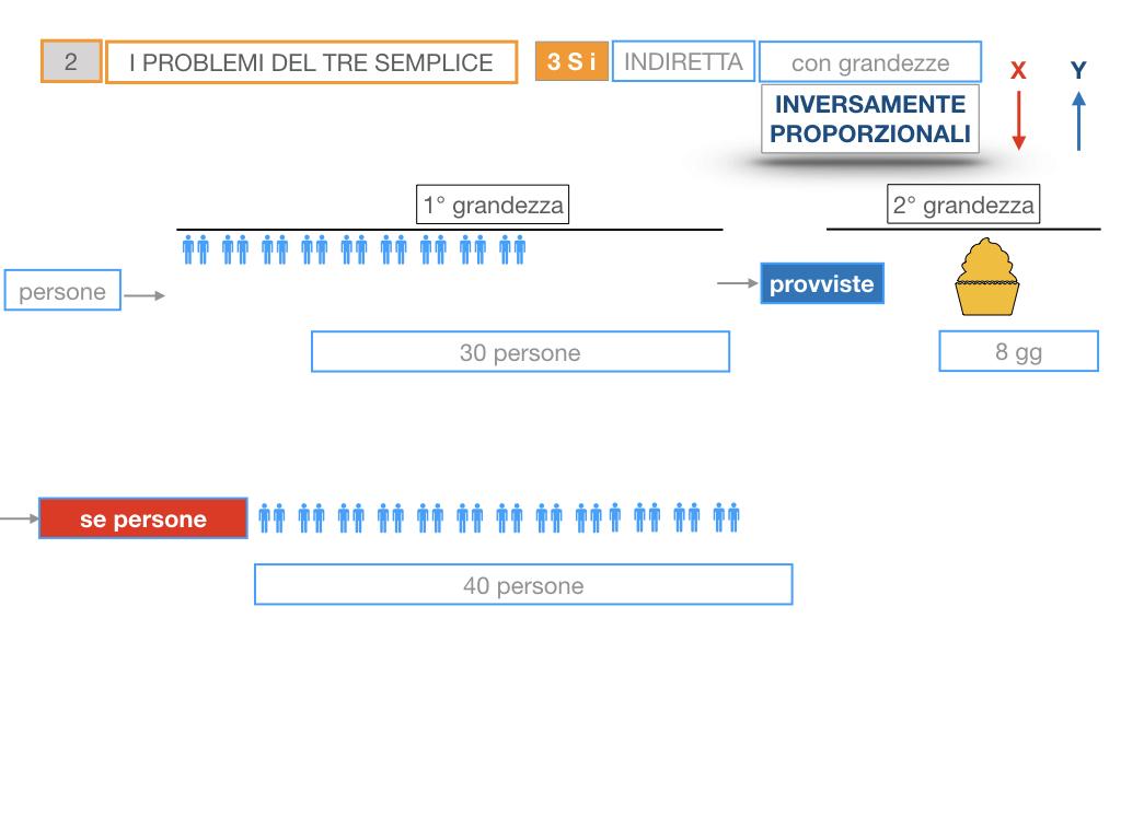 36. PROBLEMI DEL TRE SEMPLICE_INVERSO_SIMULAZIONE.023