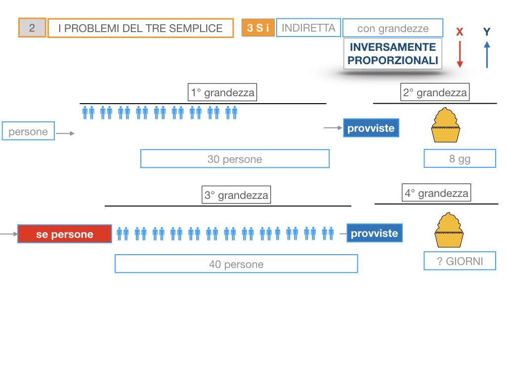 36. PROBLEMI DEL TRE SEMPLICE_INVERSO_SIMULAZIONE.026