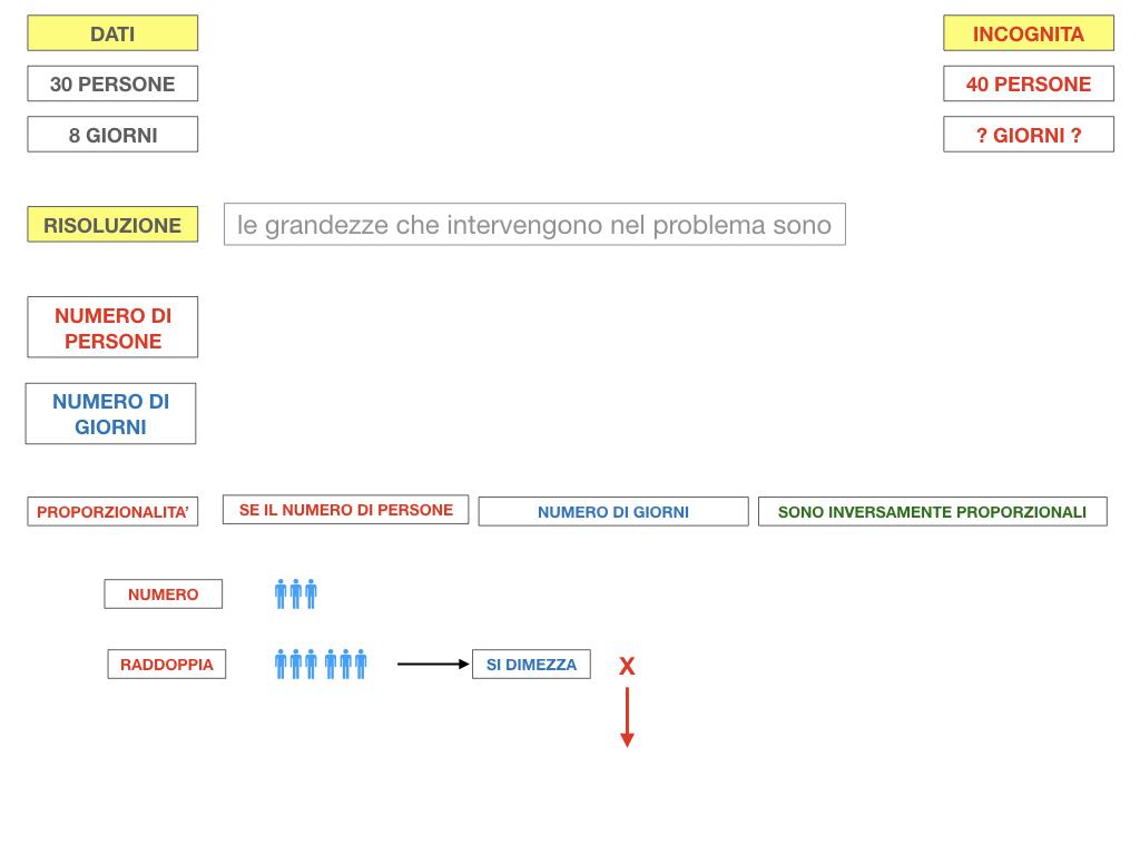 36. PROBLEMI DEL TRE SEMPLICE_INVERSO_SIMULAZIONE.044