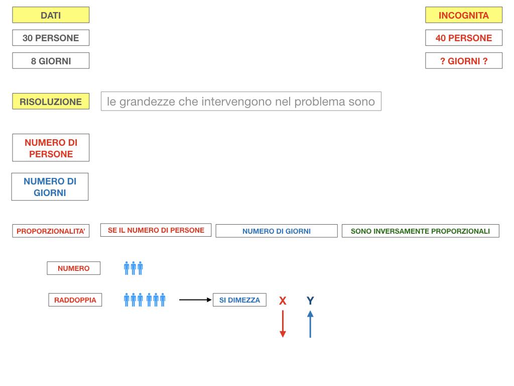 36. PROBLEMI DEL TRE SEMPLICE_INVERSO_SIMULAZIONE.045