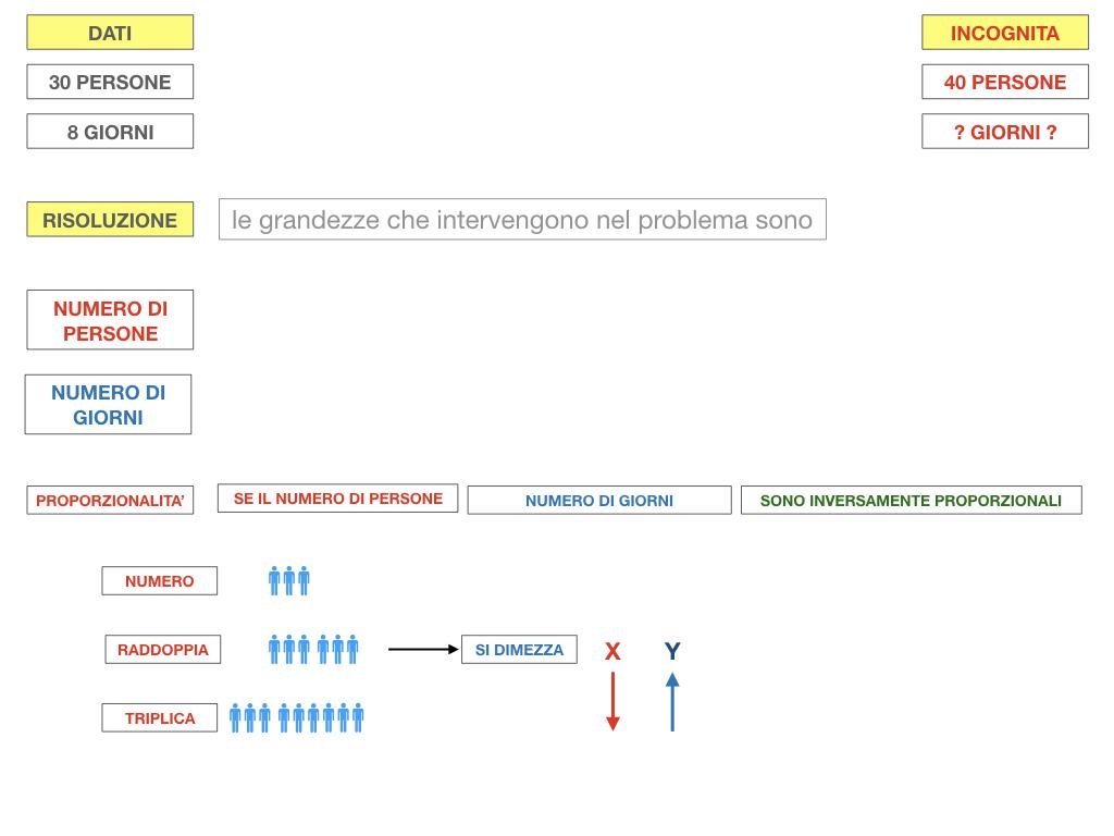 36. PROBLEMI DEL TRE SEMPLICE_INVERSO_SIMULAZIONE.046