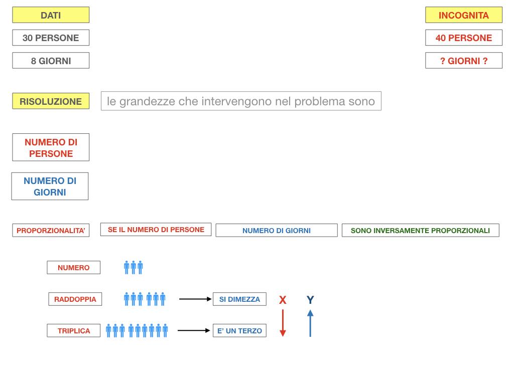 36. PROBLEMI DEL TRE SEMPLICE_INVERSO_SIMULAZIONE.047