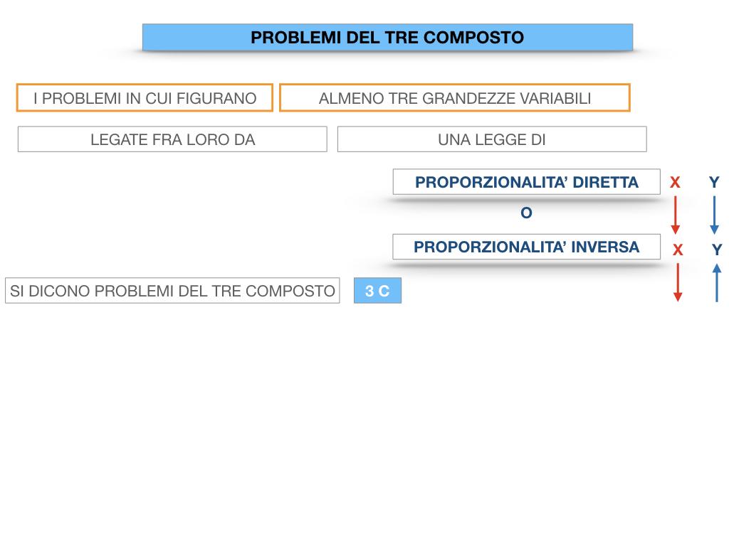 37. PROBLEMI DEL TRE COMPOSTO_SIMULAZIONE.009