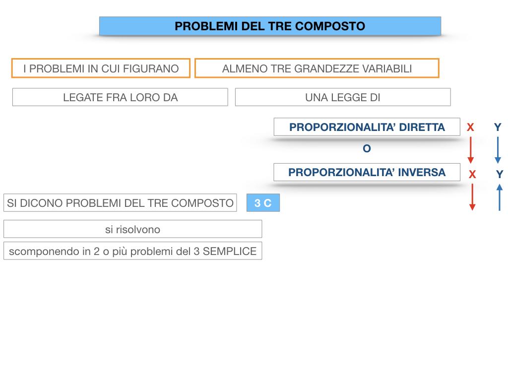 37. PROBLEMI DEL TRE COMPOSTO_SIMULAZIONE.011