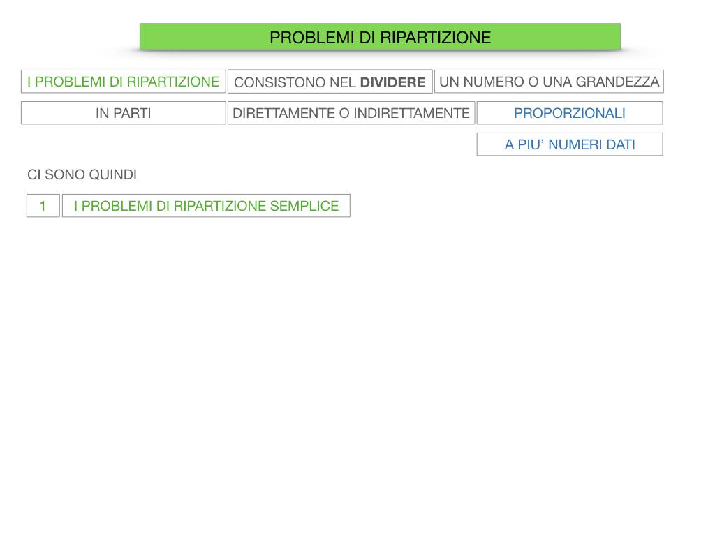 38. PROBLEMI DI RIPARTIZIONE_SEMPLICE_DIRETTA_SIMULAZIONEcopia.010