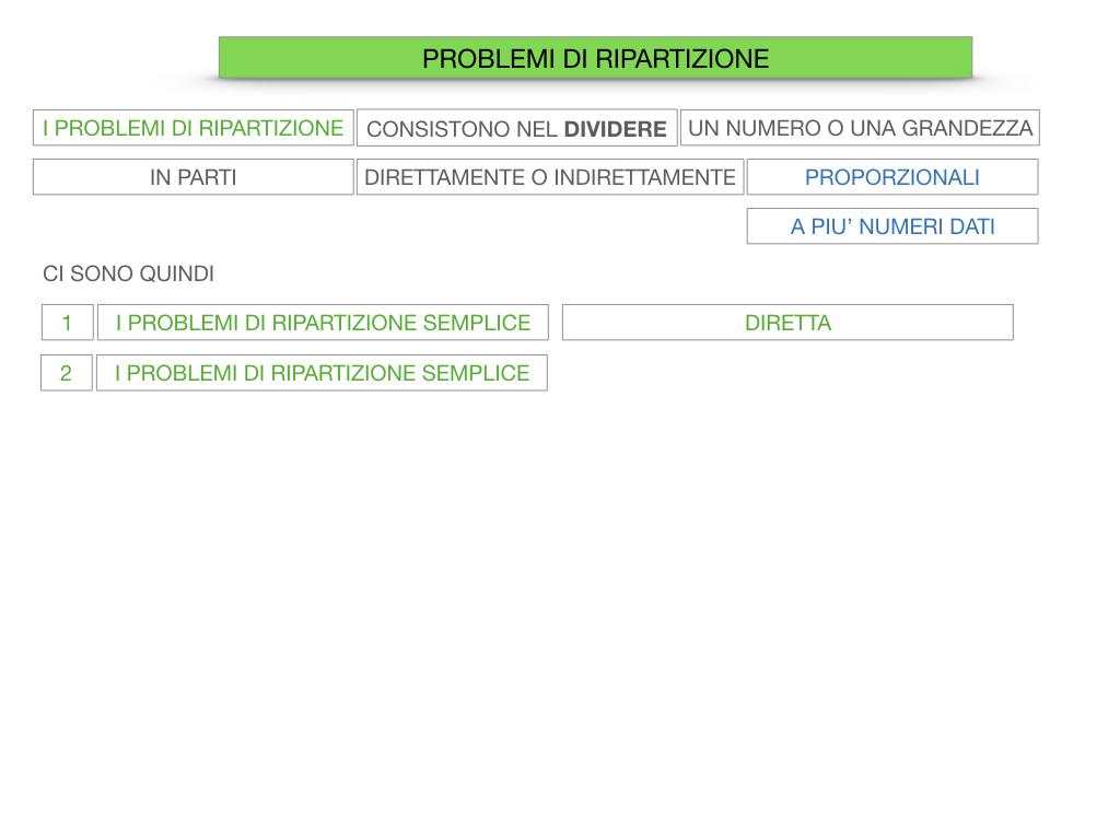 38. PROBLEMI DI RIPARTIZIONE_SEMPLICE_DIRETTA_SIMULAZIONEcopia.011