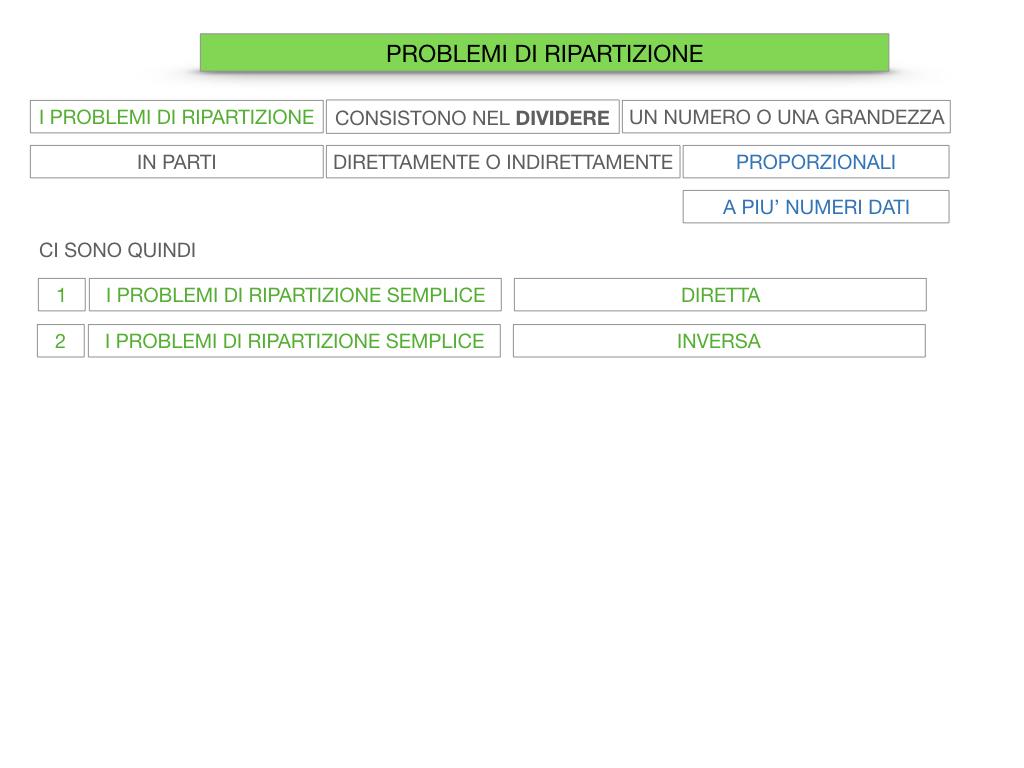 38. PROBLEMI DI RIPARTIZIONE_SEMPLICE_DIRETTA_SIMULAZIONEcopia.012