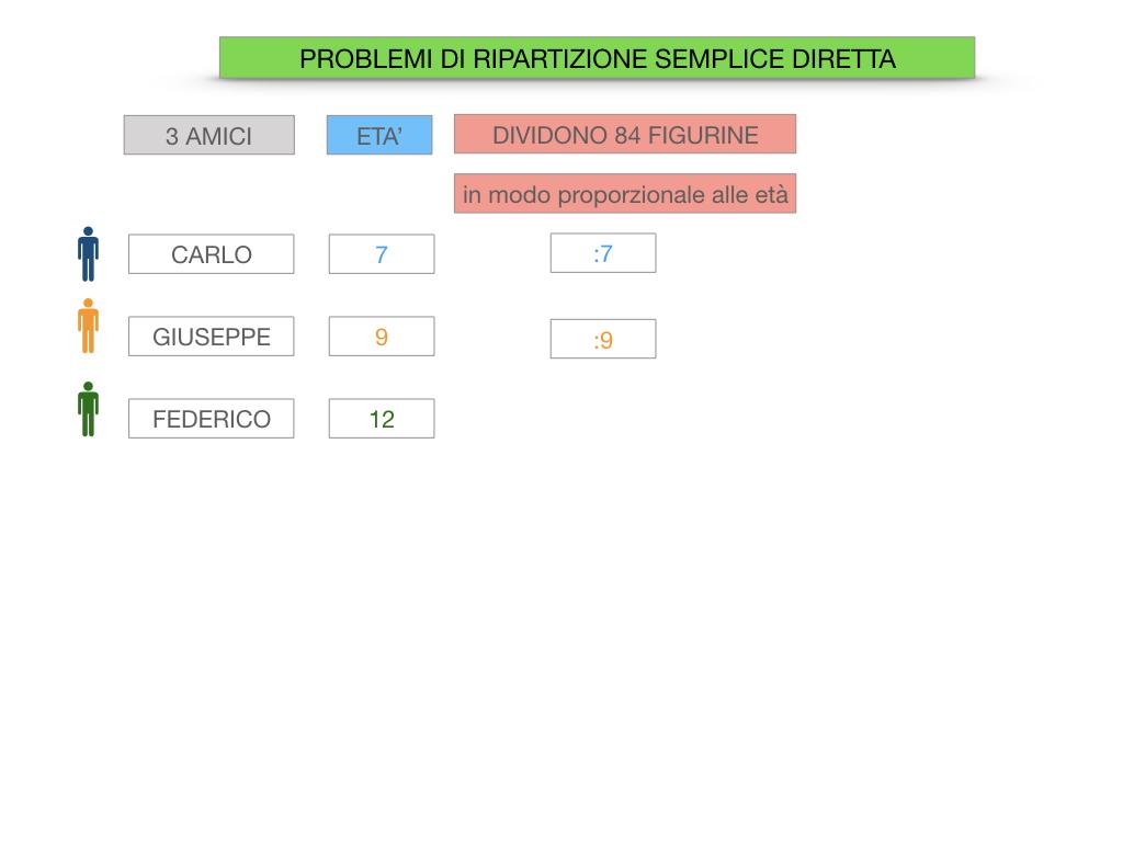 38. PROBLEMI DI RIPARTIZIONE_SEMPLICE_DIRETTA_SIMULAZIONEcopia.024