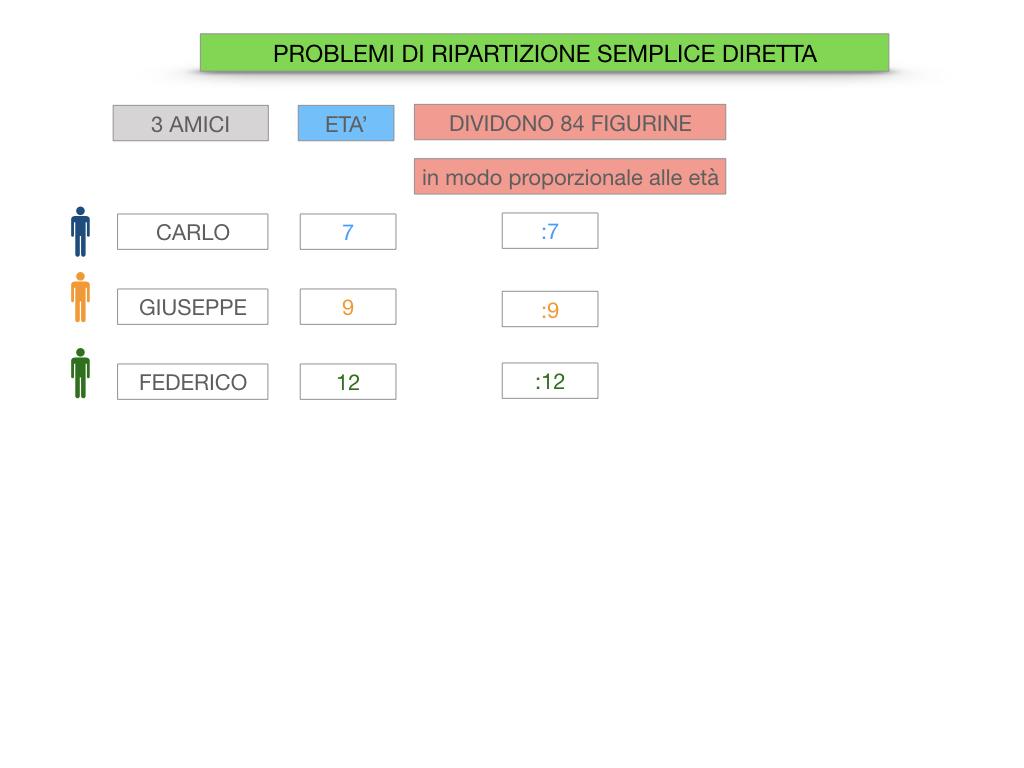 38. PROBLEMI DI RIPARTIZIONE_SEMPLICE_DIRETTA_SIMULAZIONEcopia.025