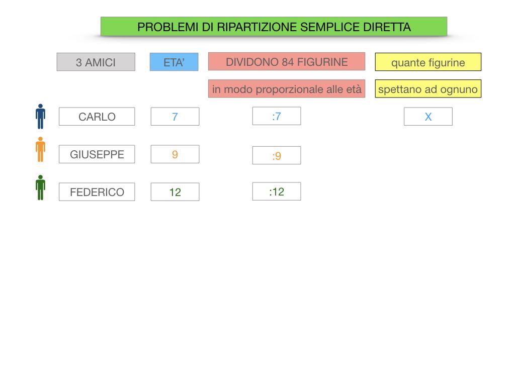 38. PROBLEMI DI RIPARTIZIONE_SEMPLICE_DIRETTA_SIMULAZIONEcopia.028