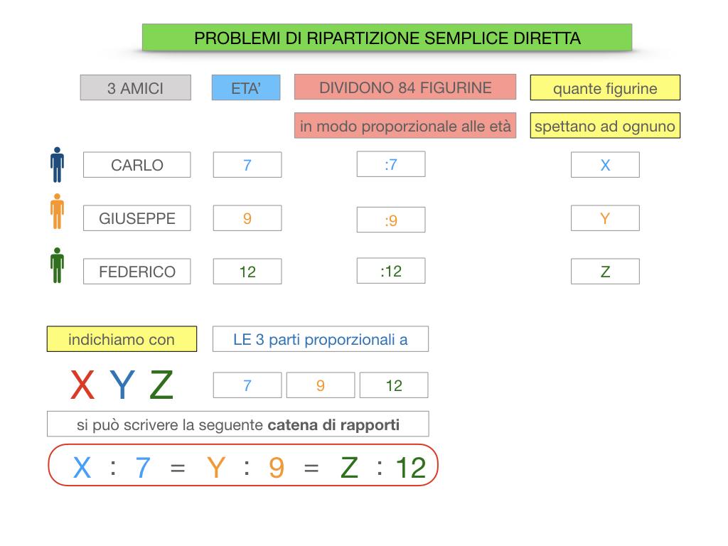 38. PROBLEMI DI RIPARTIZIONE_SEMPLICE_DIRETTA_SIMULAZIONEcopia.042