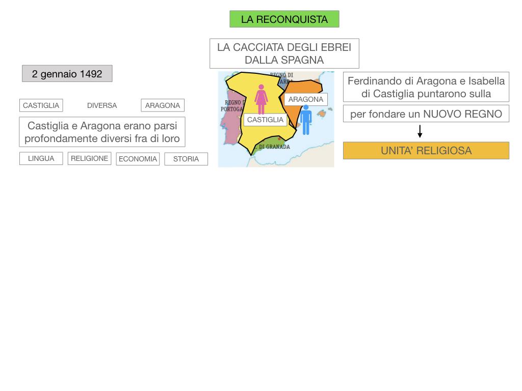 9. LA PENISOLA IBERICA_PARTE2_SIMULAZIONE.020