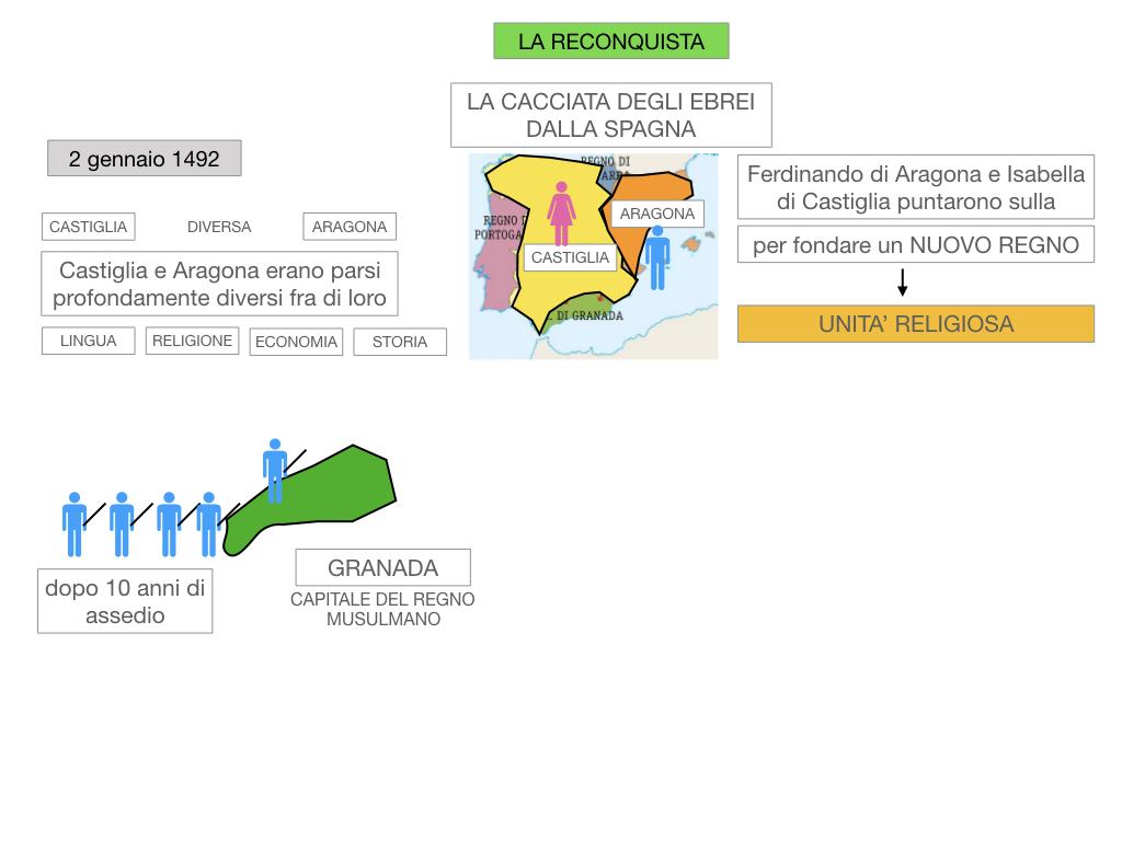 9. LA PENISOLA IBERICA_PARTE2_SIMULAZIONE.021