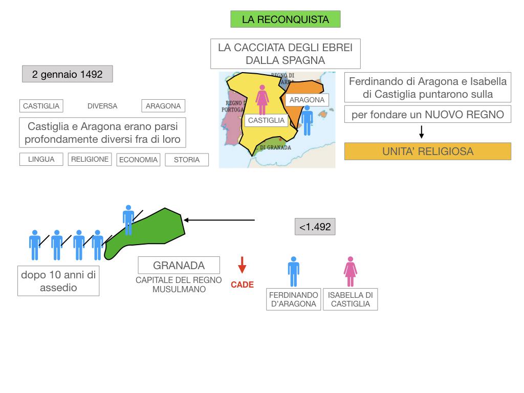 9. LA PENISOLA IBERICA_PARTE2_SIMULAZIONE.022