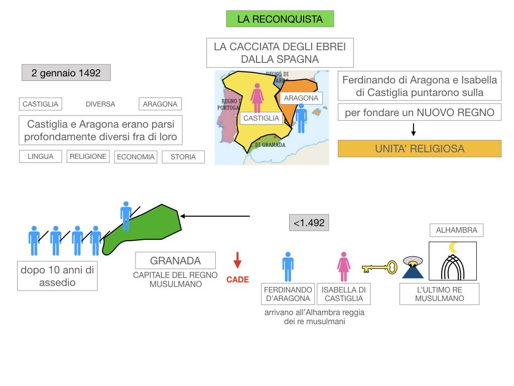 9. LA PENISOLA IBERICA_PARTE2_SIMULAZIONE.023