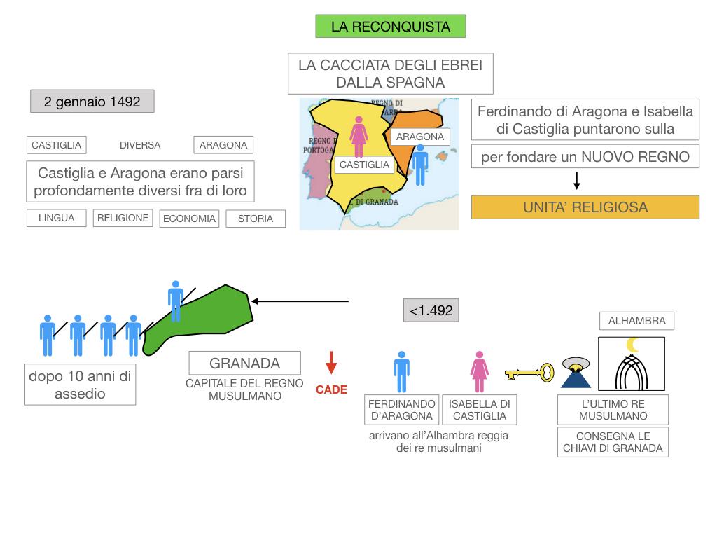 9. LA PENISOLA IBERICA_PARTE2_SIMULAZIONE.024