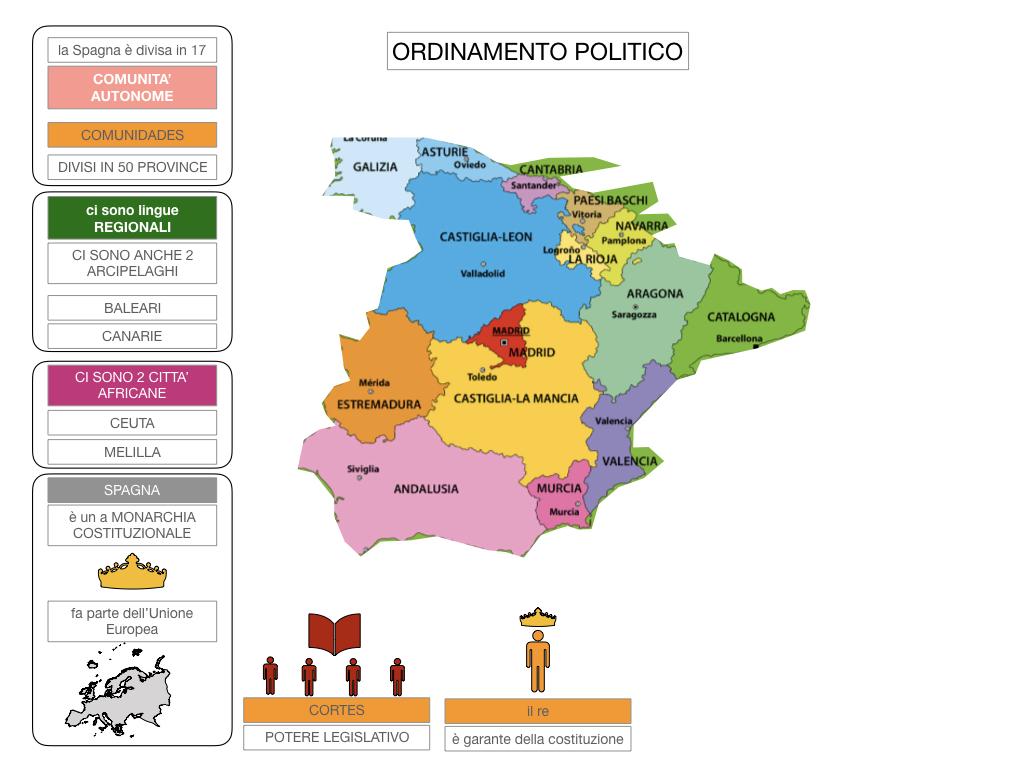 9. LA PENISOLA IBERICA_PARTE2_SIMULAZIONE.059