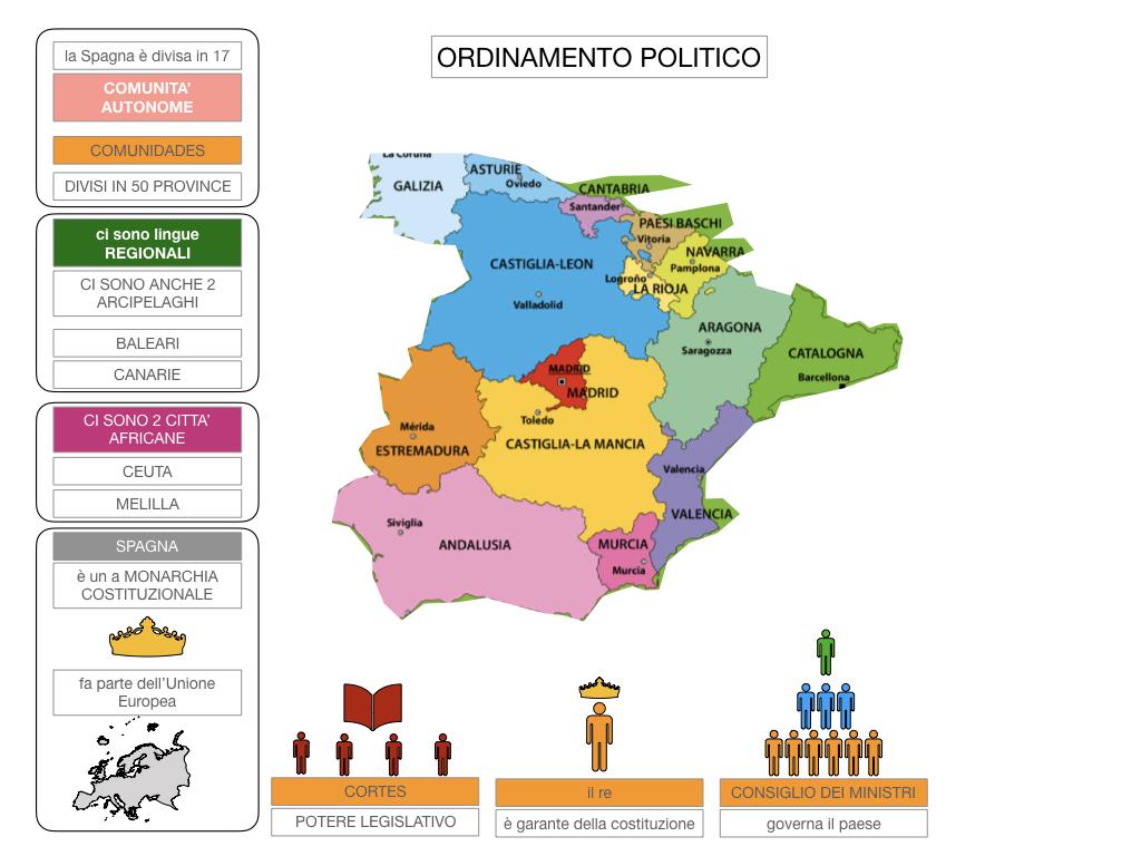 9. LA PENISOLA IBERICA_PARTE2_SIMULAZIONE.060