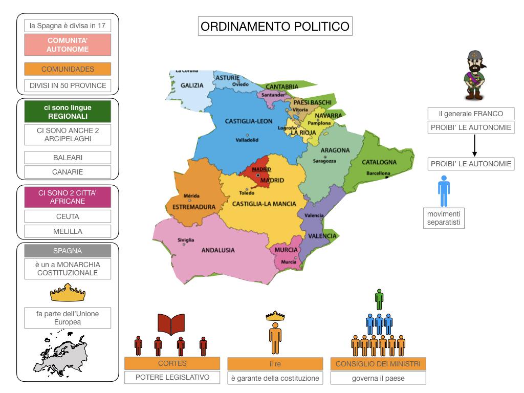 9. LA PENISOLA IBERICA_PARTE2_SIMULAZIONE.063