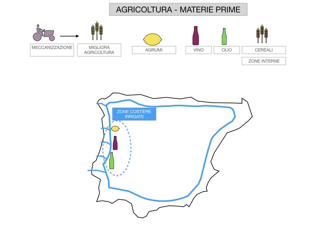 9. LA PENISOLA IBERICA_PARTE2_SIMULAZIONE.117