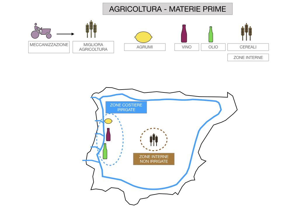 9. LA PENISOLA IBERICA_PARTE2_SIMULAZIONE.118