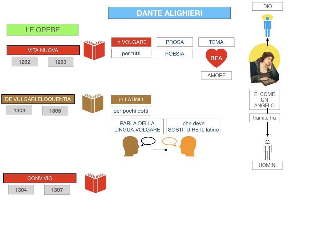 C1.DANTE_VITA_SIMULAZIONE.080