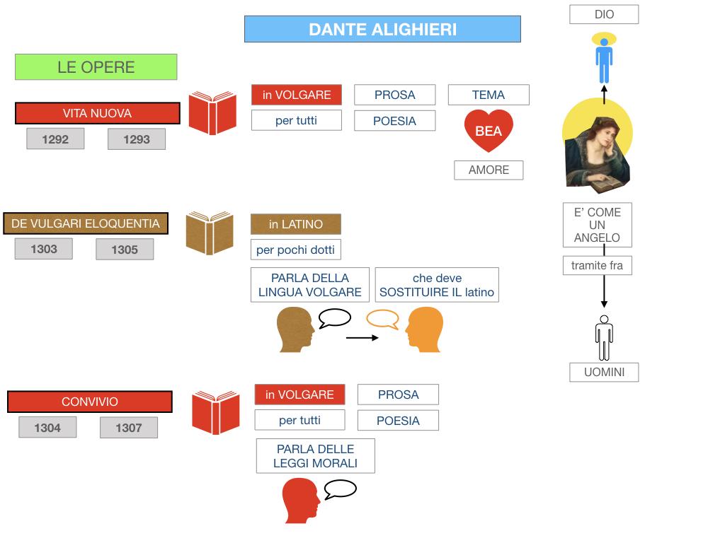 C1.DANTE_VITA_SIMULAZIONE.083