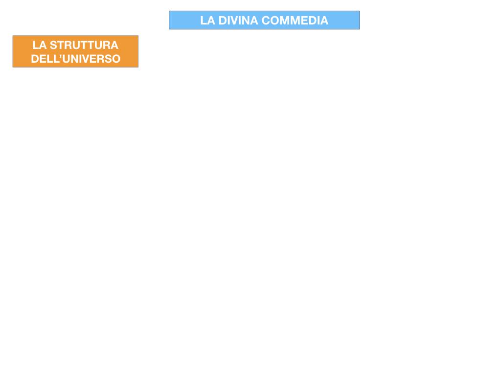 C3.DANTE_DIVINA COMMERDIA LA STRUTTURA INFERNO_SIMULAZIONE.002