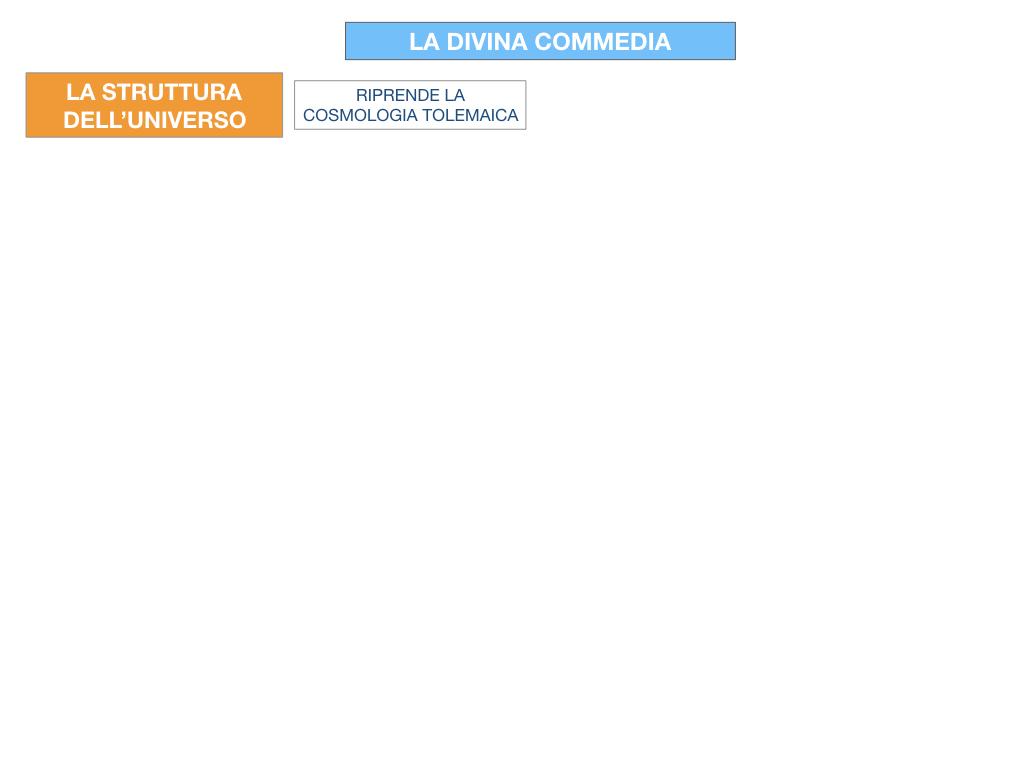 C3.DANTE_DIVINA COMMERDIA LA STRUTTURA INFERNO_SIMULAZIONE.003
