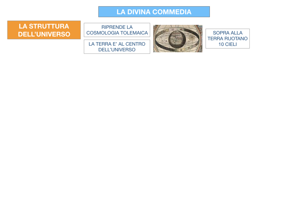 C3.DANTE_DIVINA COMMERDIA LA STRUTTURA INFERNO_SIMULAZIONE.005