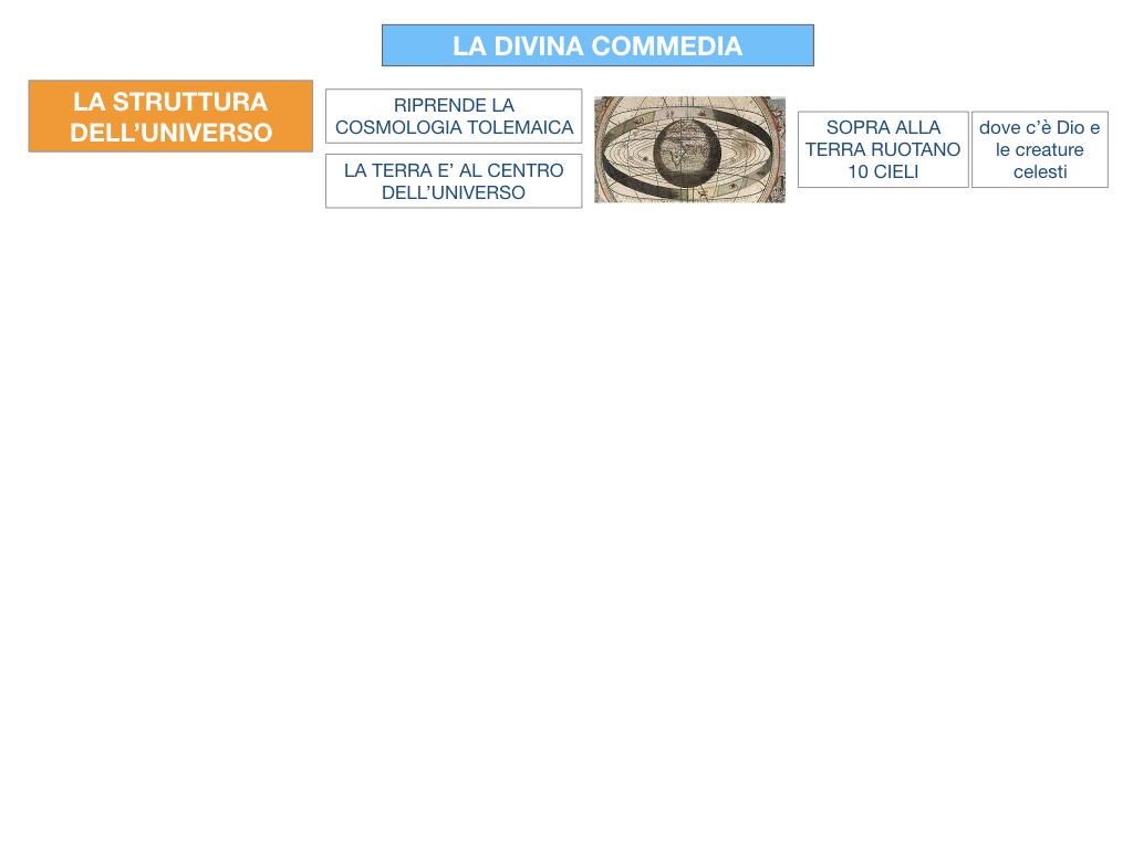 C3.DANTE_DIVINA COMMERDIA LA STRUTTURA INFERNO_SIMULAZIONE.006