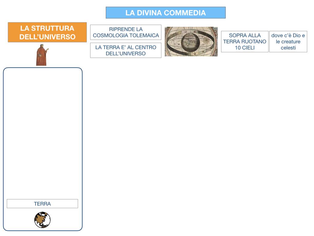 C3.DANTE_DIVINA COMMERDIA LA STRUTTURA INFERNO_SIMULAZIONE.008
