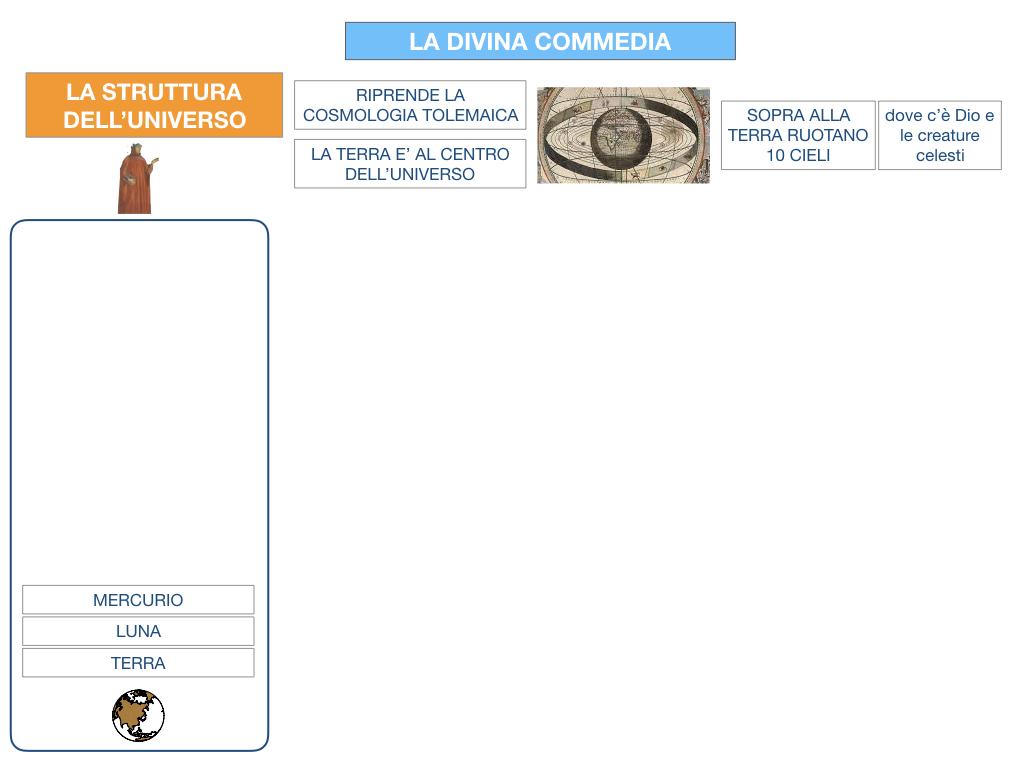 C3.DANTE_DIVINA COMMERDIA LA STRUTTURA INFERNO_SIMULAZIONE.010