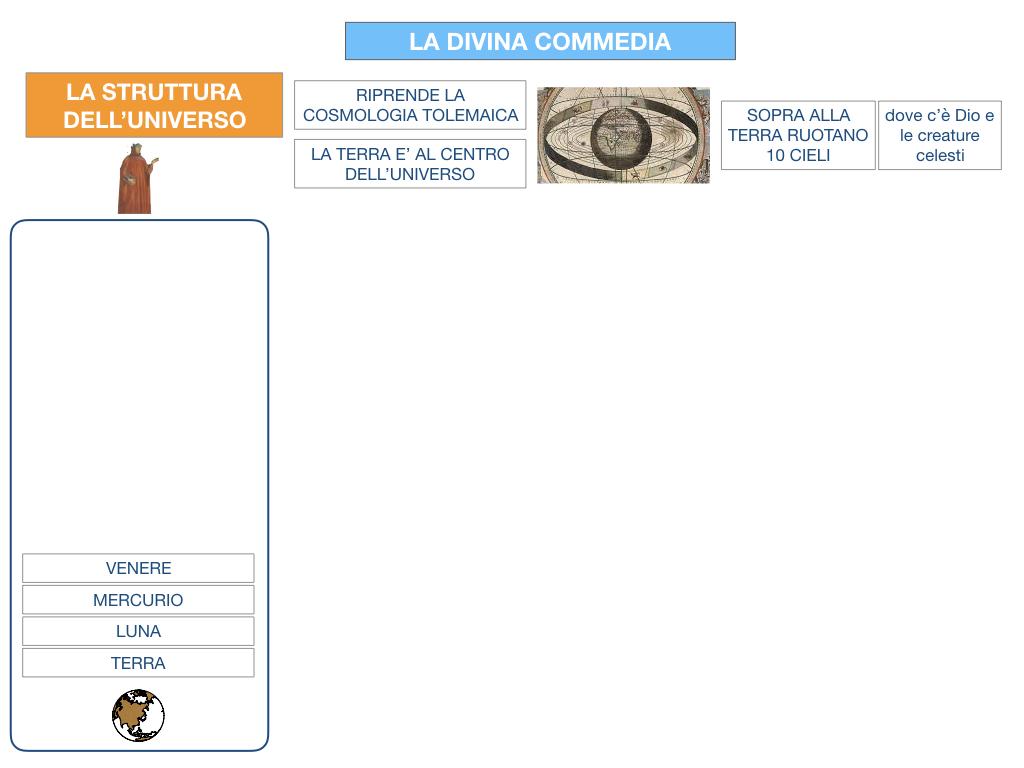 C3.DANTE_DIVINA COMMERDIA LA STRUTTURA INFERNO_SIMULAZIONE.011