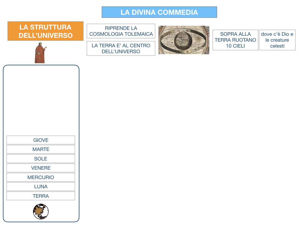 C3.DANTE_DIVINA COMMERDIA LA STRUTTURA INFERNO_SIMULAZIONE.012