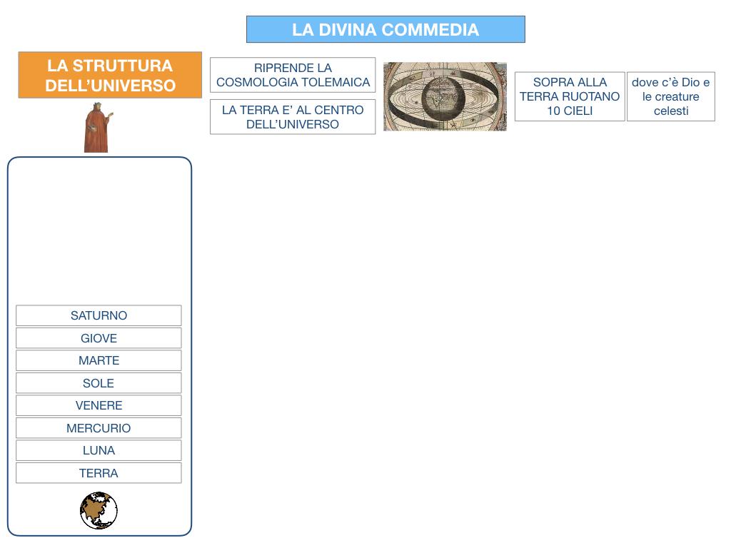 C3.DANTE_DIVINA COMMERDIA LA STRUTTURA INFERNO_SIMULAZIONE.013