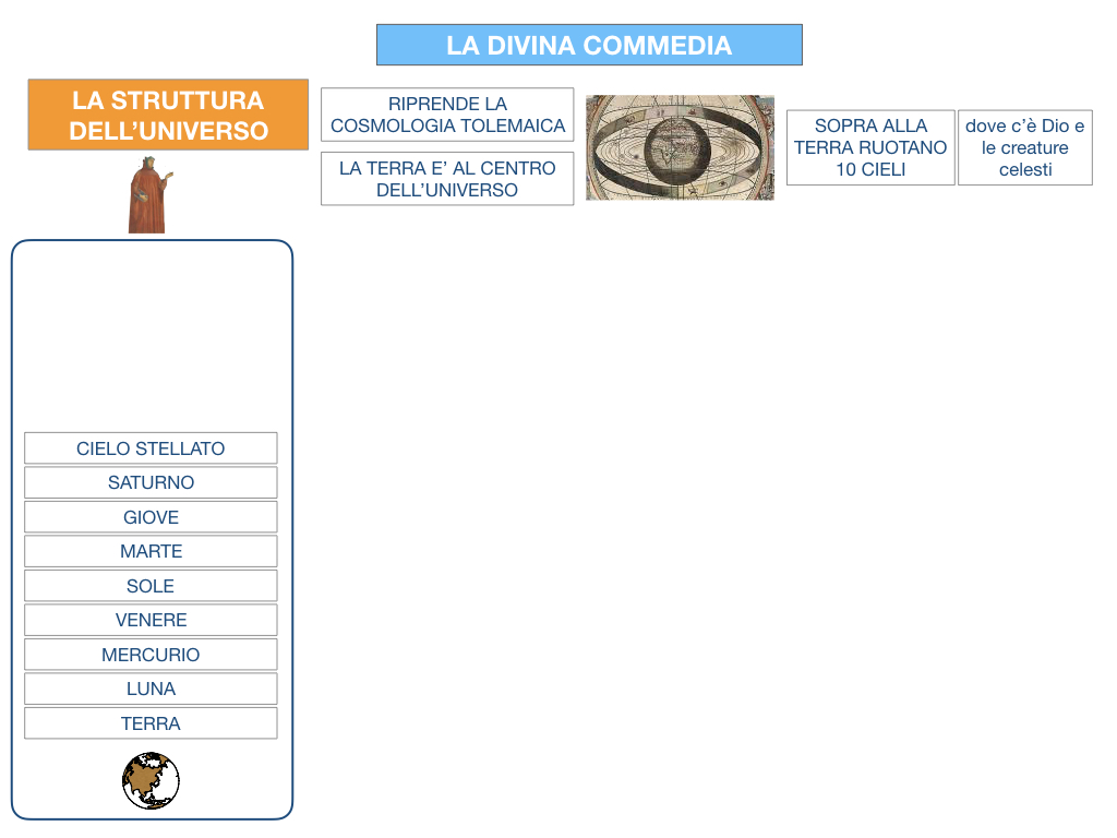C3.DANTE_DIVINA COMMERDIA LA STRUTTURA INFERNO_SIMULAZIONE.014