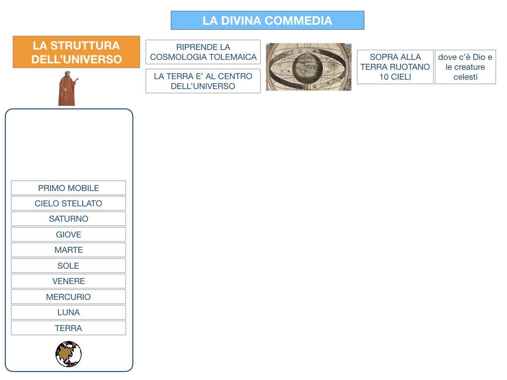 C3.DANTE_DIVINA COMMERDIA LA STRUTTURA INFERNO_SIMULAZIONE.015